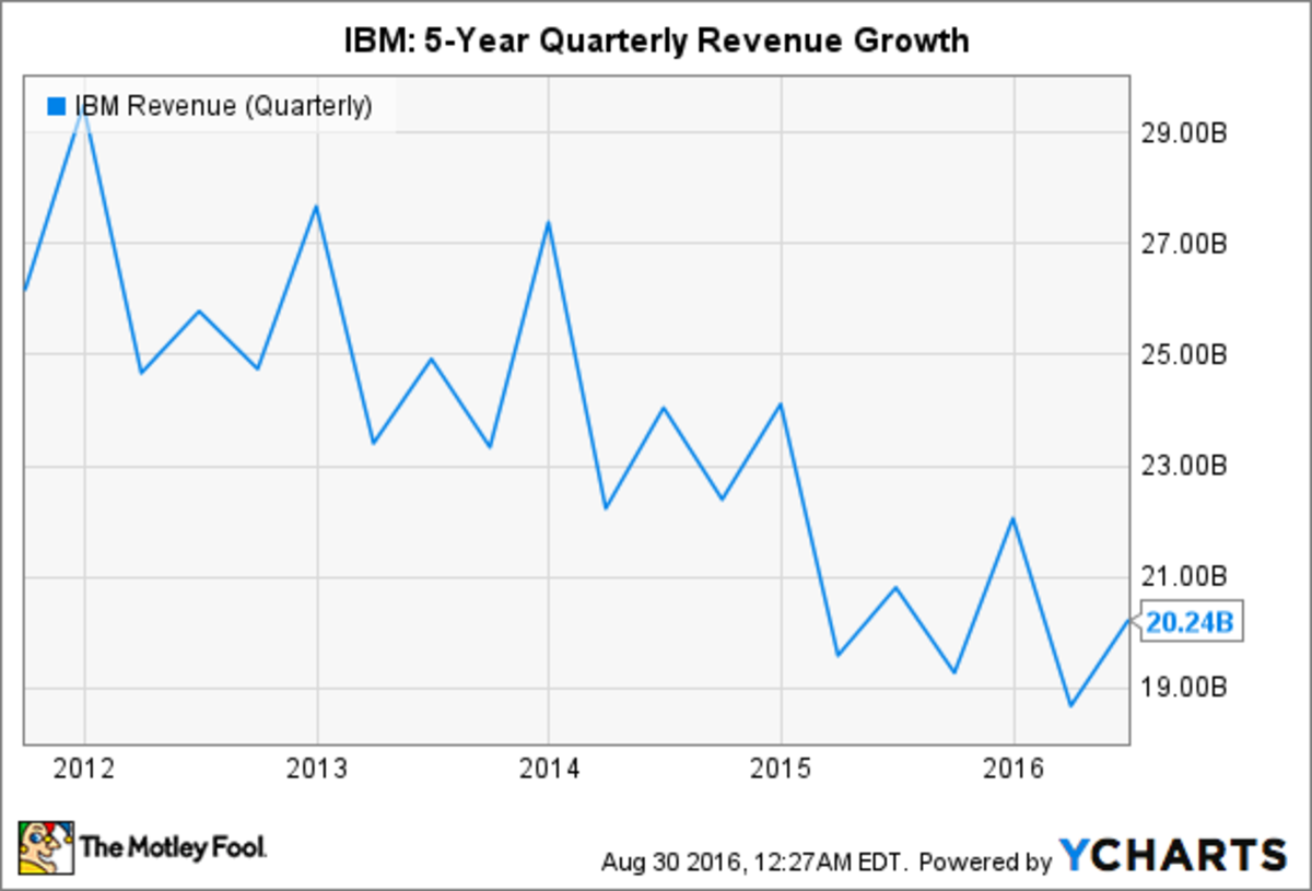 ibm-and-poughkeepsie-partners-in-decline