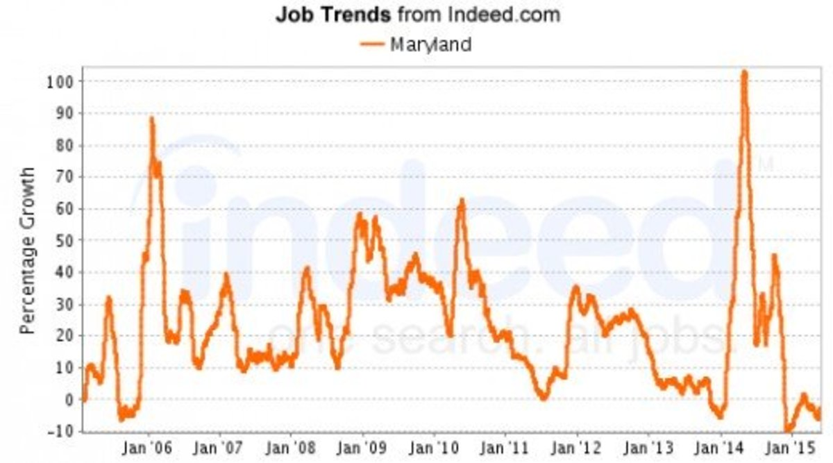 July 2015 saw over 100,000 jobs listed statewide.