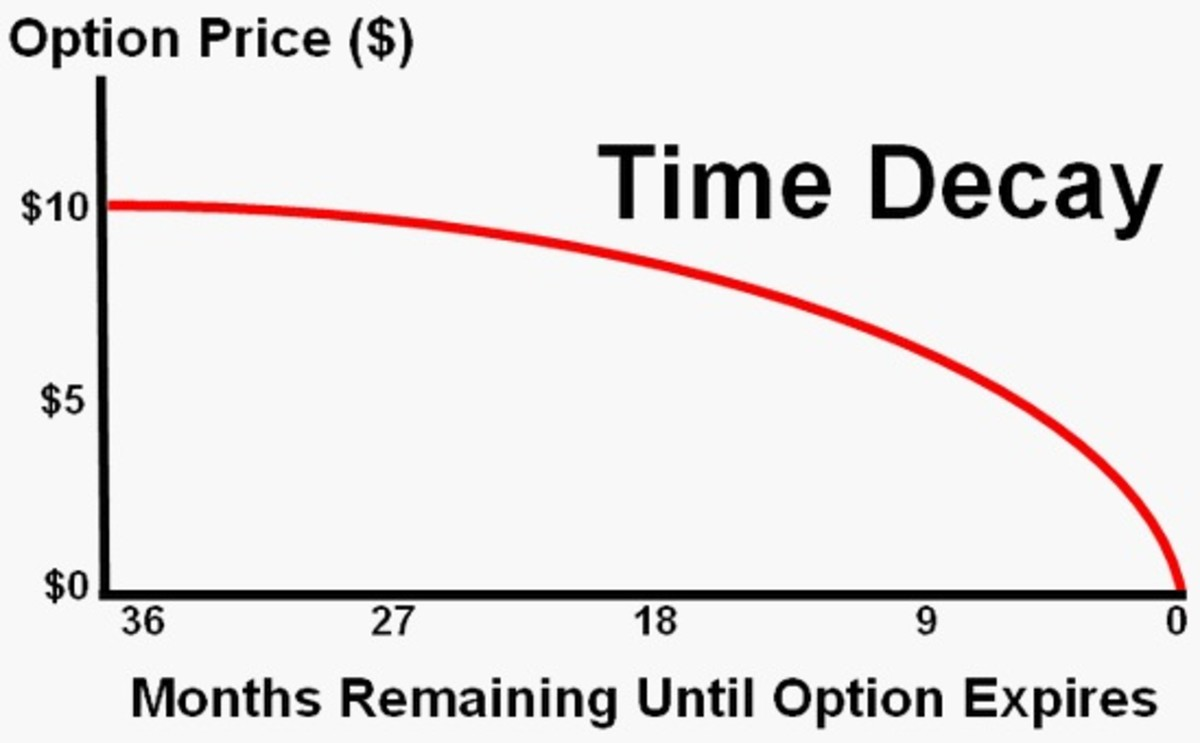 Time-value decay of at- and out-of-the-money options.