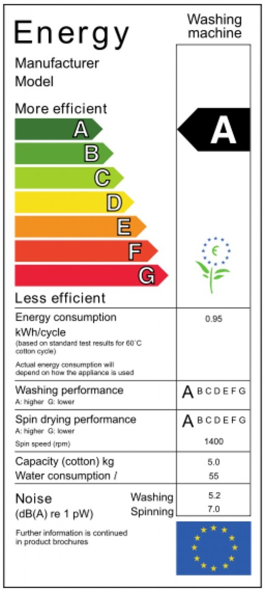 EU energy efficiency label