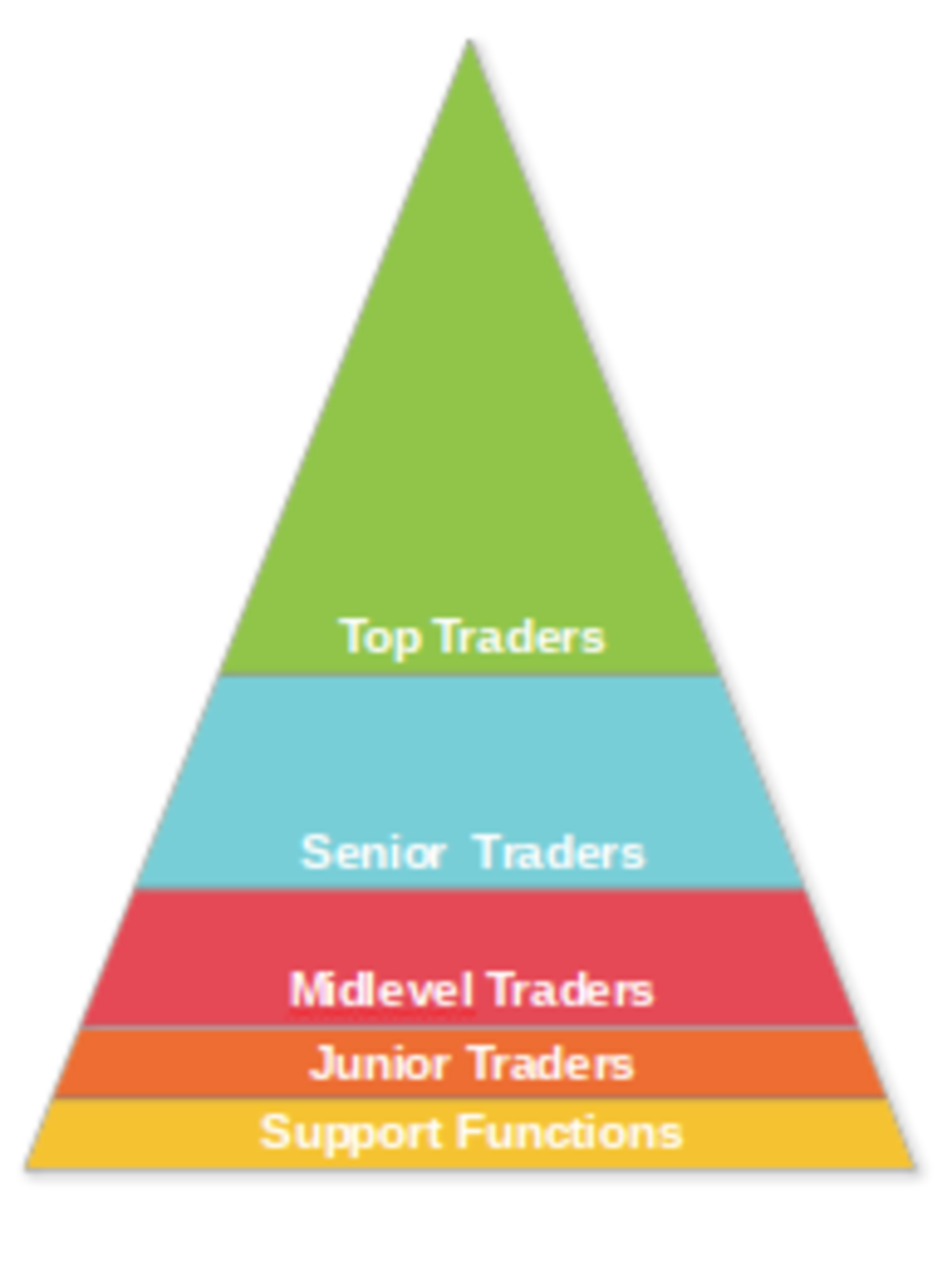 The higher you move up in Glencore the higher the pay goes but the fewer people at that level. There is a large number of people in Glencore trading earning small salaries supporting those making millions per year.