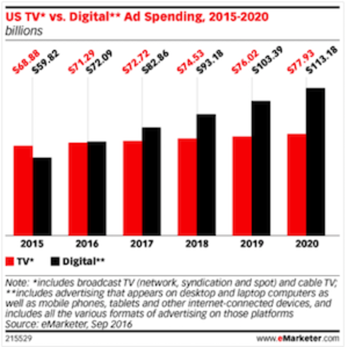 Television vs. Digital Advertising.