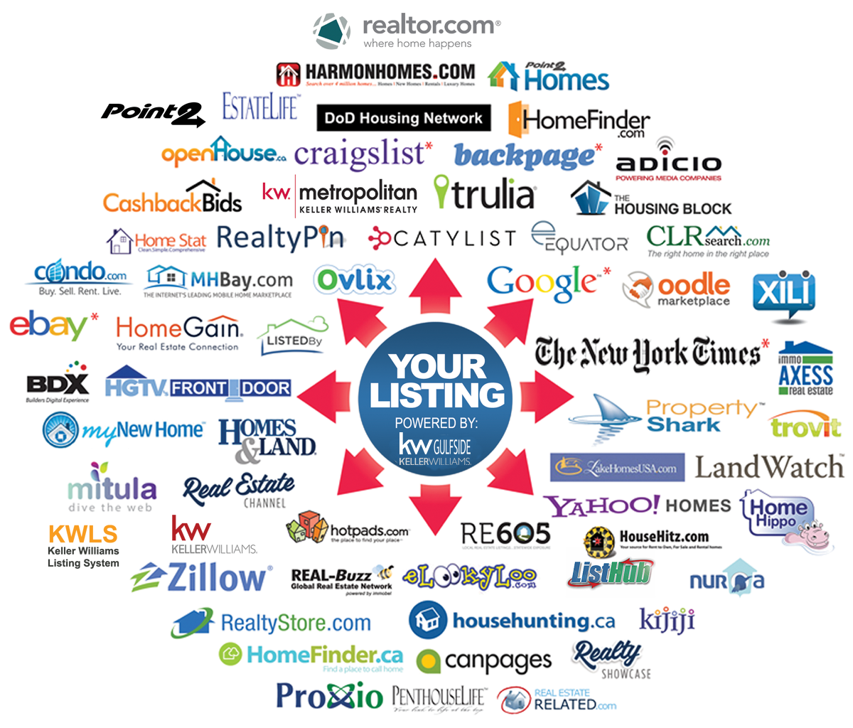 The more websites you can get your listing to, the wider the reach to find a buyer.