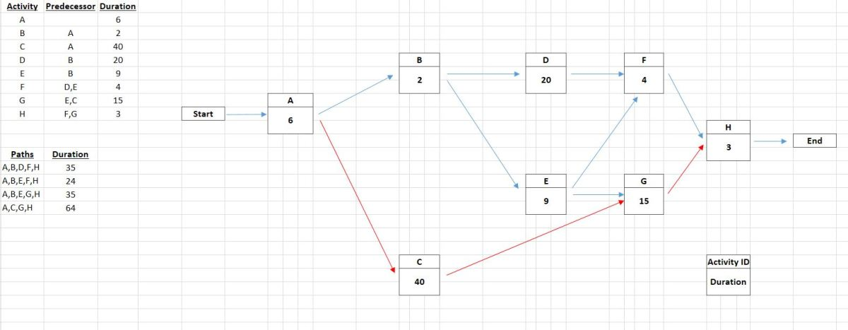 The completed schedule network diagram.