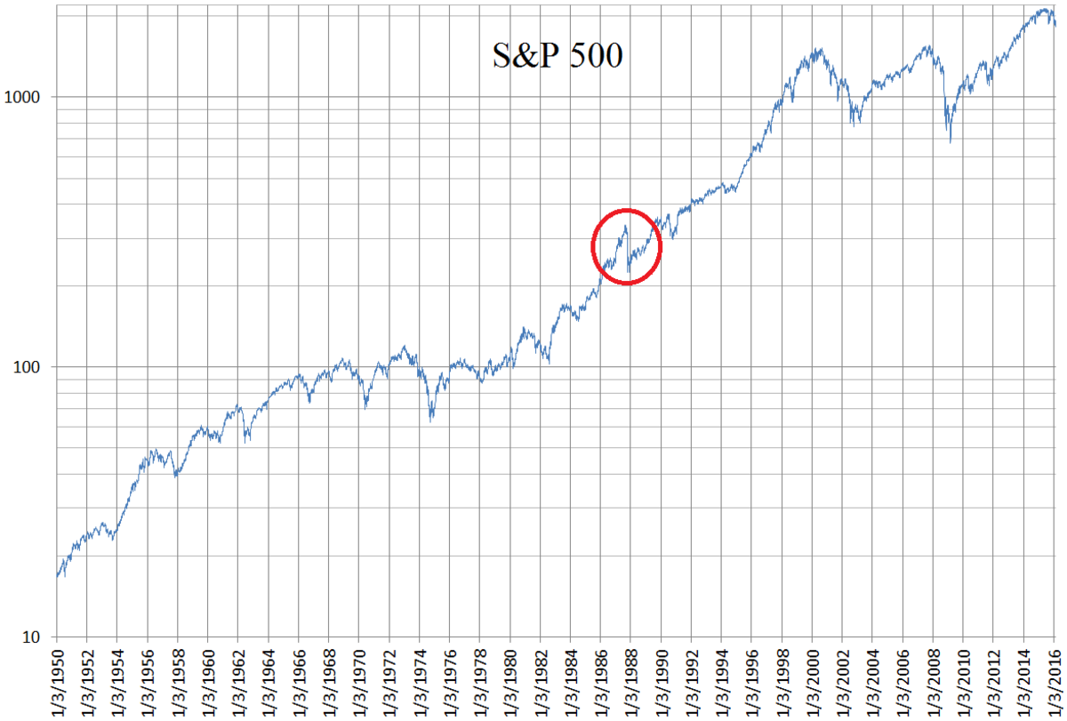 A logarithmic chart of the S&P 500 using daily closing values from January 3rd, 1950 to February 19th, 2016.