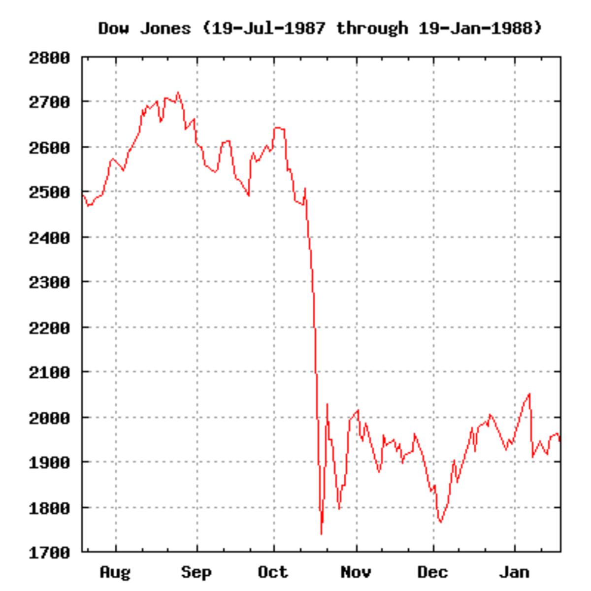 Graph of the Dow Jones Industrial Average from July 19, 1987, through the Black Monday crash, and the slow recovery in the market until January 10, 1988.