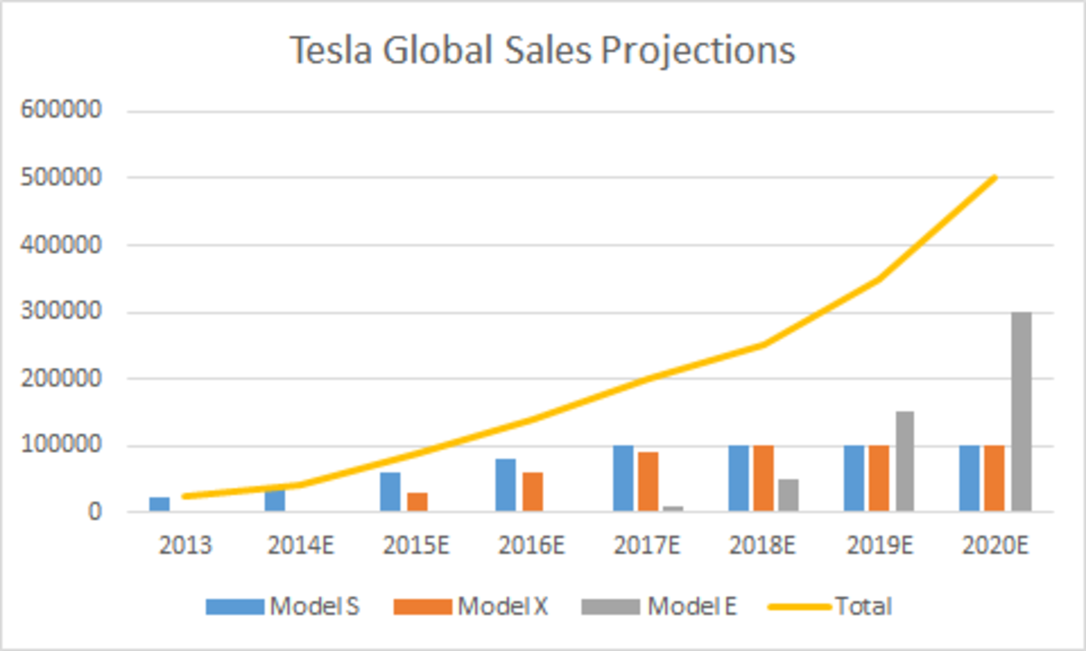 Tesla Motor's global sales projection