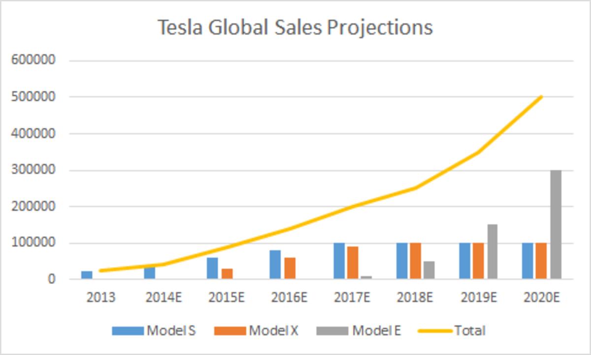 Tesla Motor's global sales projection
