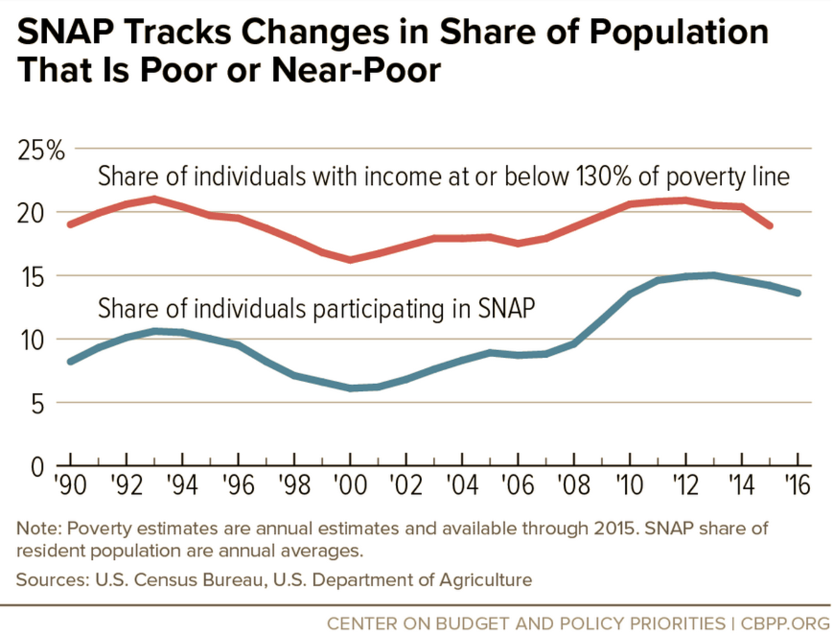 Another infographic about SNAP. The number of people using SNAP tends to echo the number of people living in poverty.