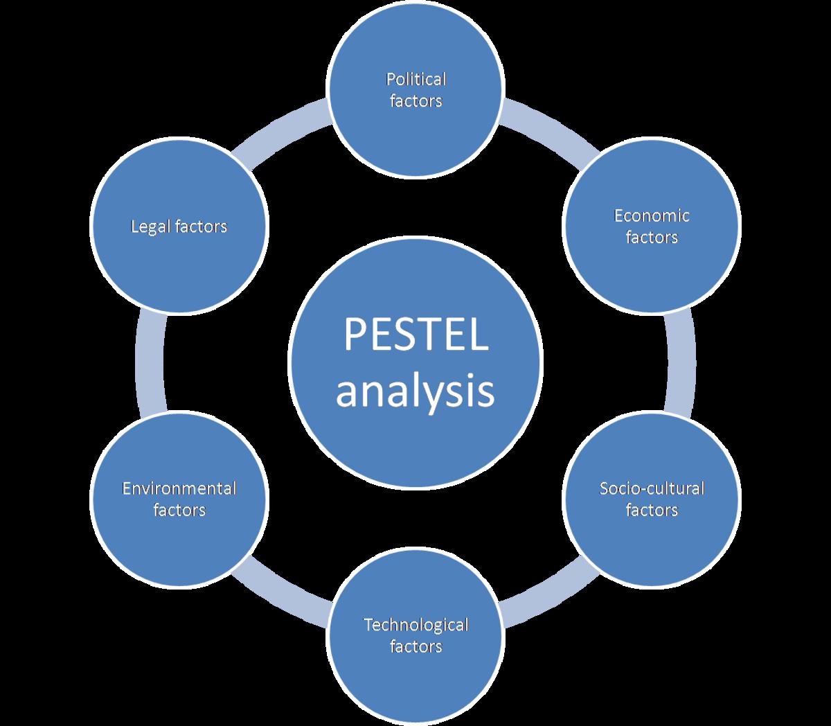PESTEL分析