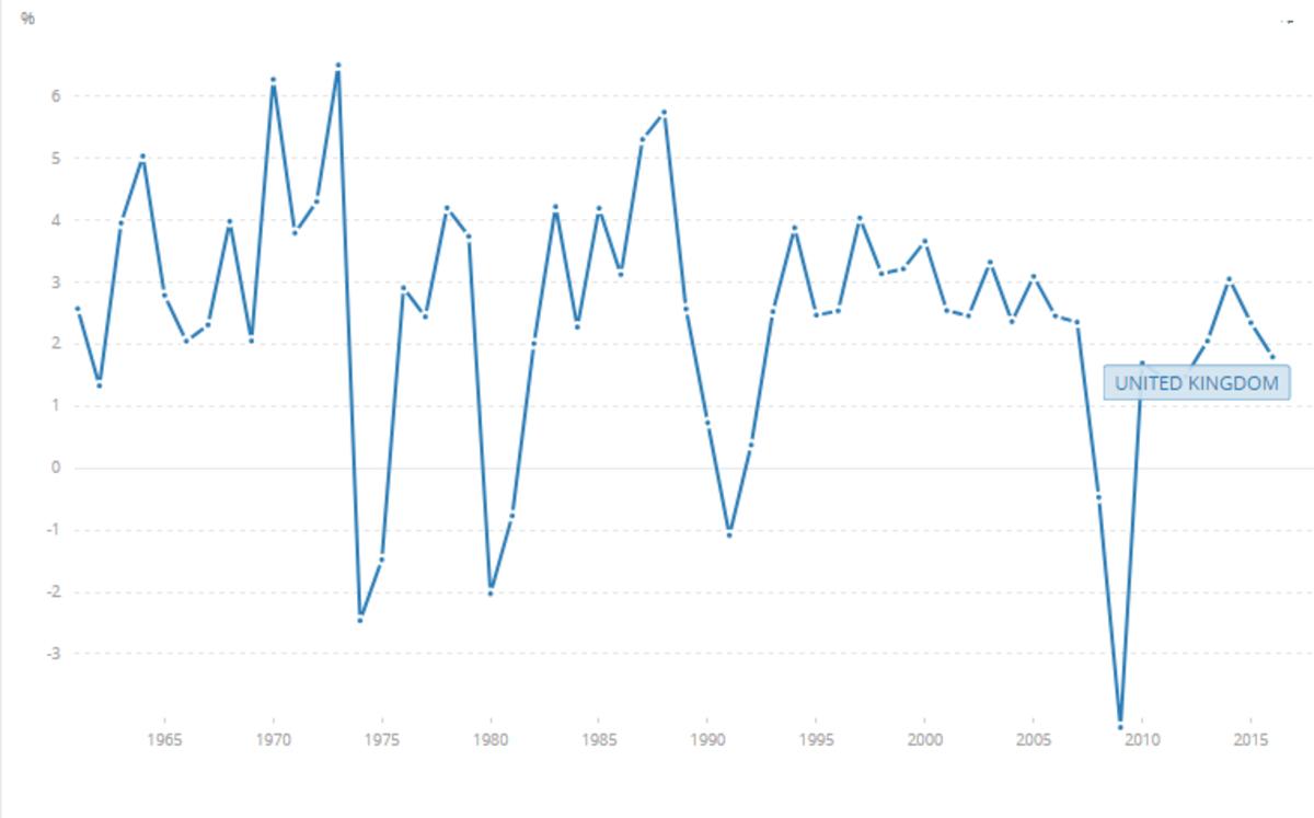 UK economic growth rate