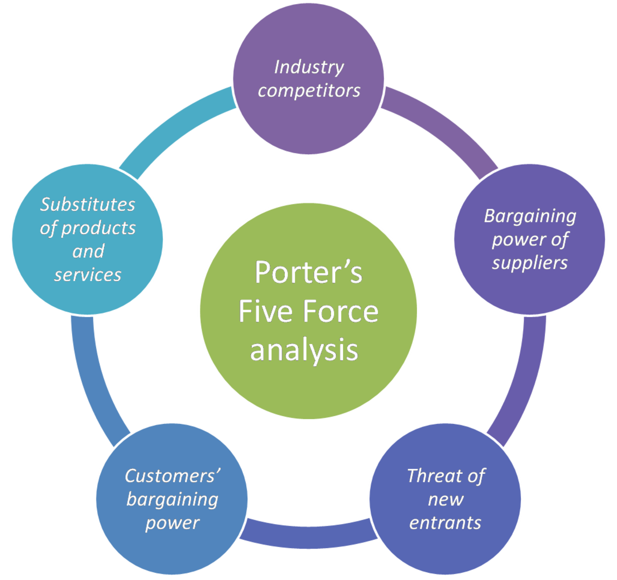 Porter's Five-force analysis