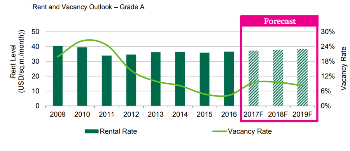 Ho Chi Minh City's Office Rent and Vacancy Forecast