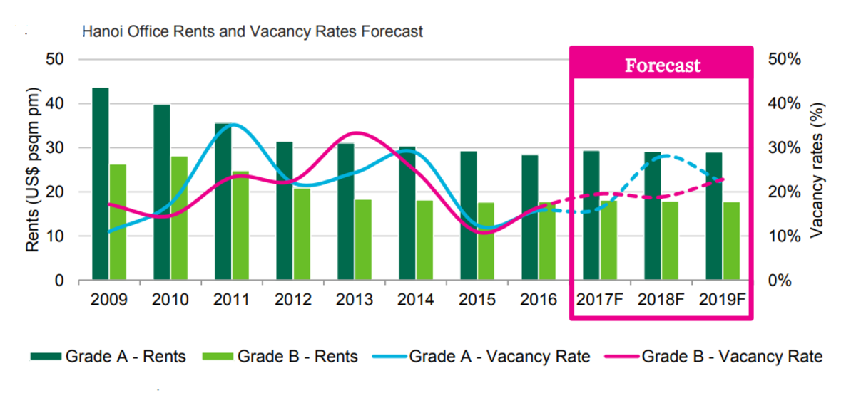 Hanoi Office Rent and Vacancy Forecast