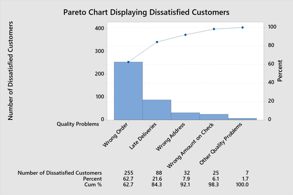 Looking at the chart result, we can see clearly that 80% of the problems are wrong order and late deliveries.
