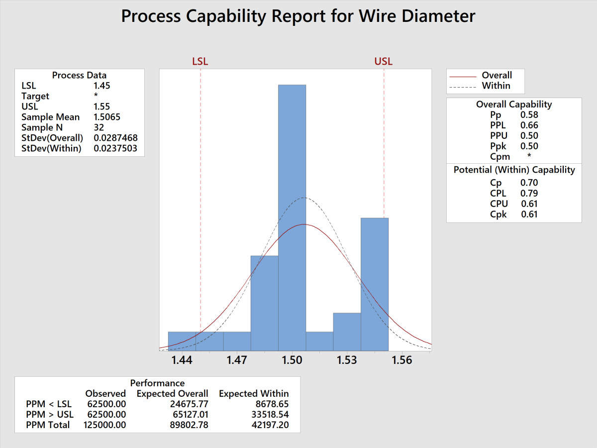 How to Calculate Process Capability in Minitab 18 | ToughNickel