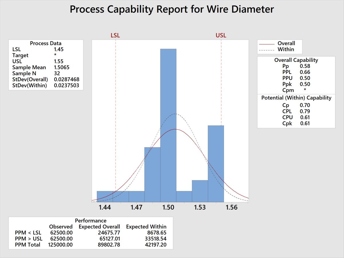 Process capability output.