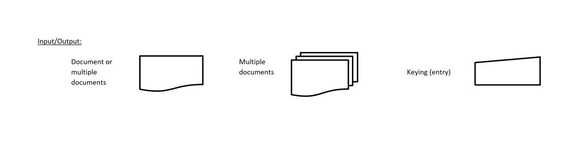 Input output symbols