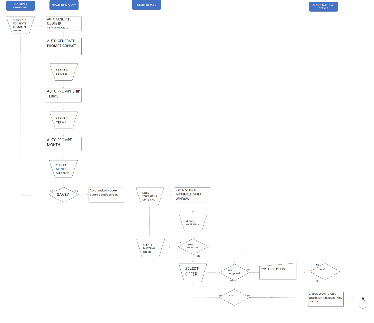 Example 2 Flow Chart