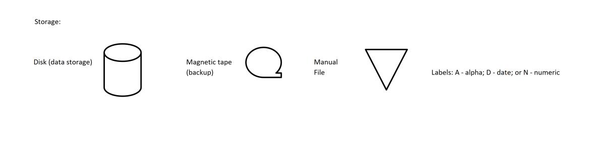 Storage symbols