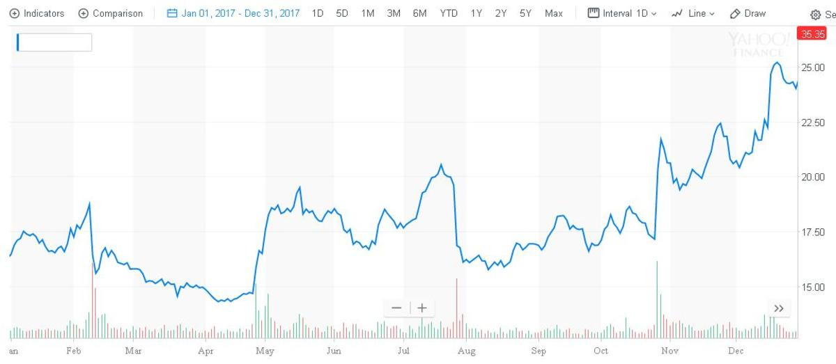 2017 was a great year for Twitter's stock price.