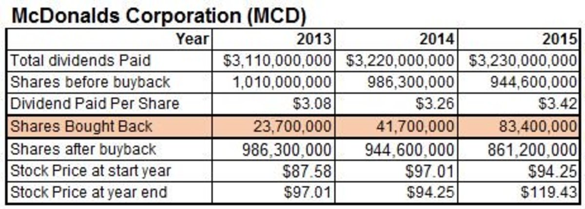 Table shows effects of buybacks on shares of McDonalds Corporation