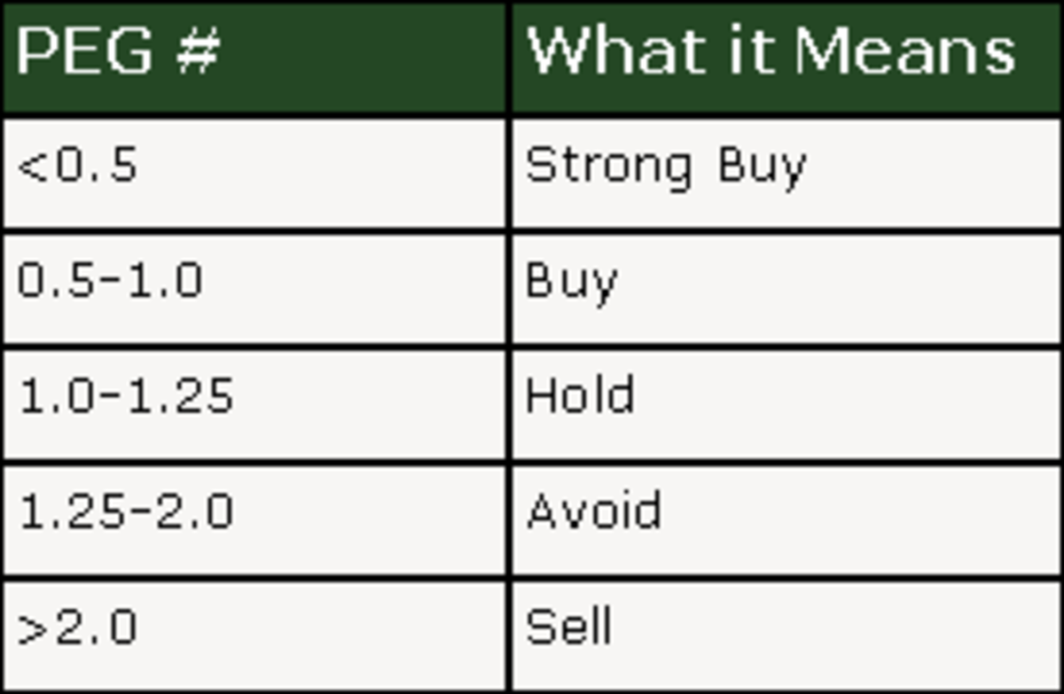 How To Interpret The PEG Ratio For a Stock
