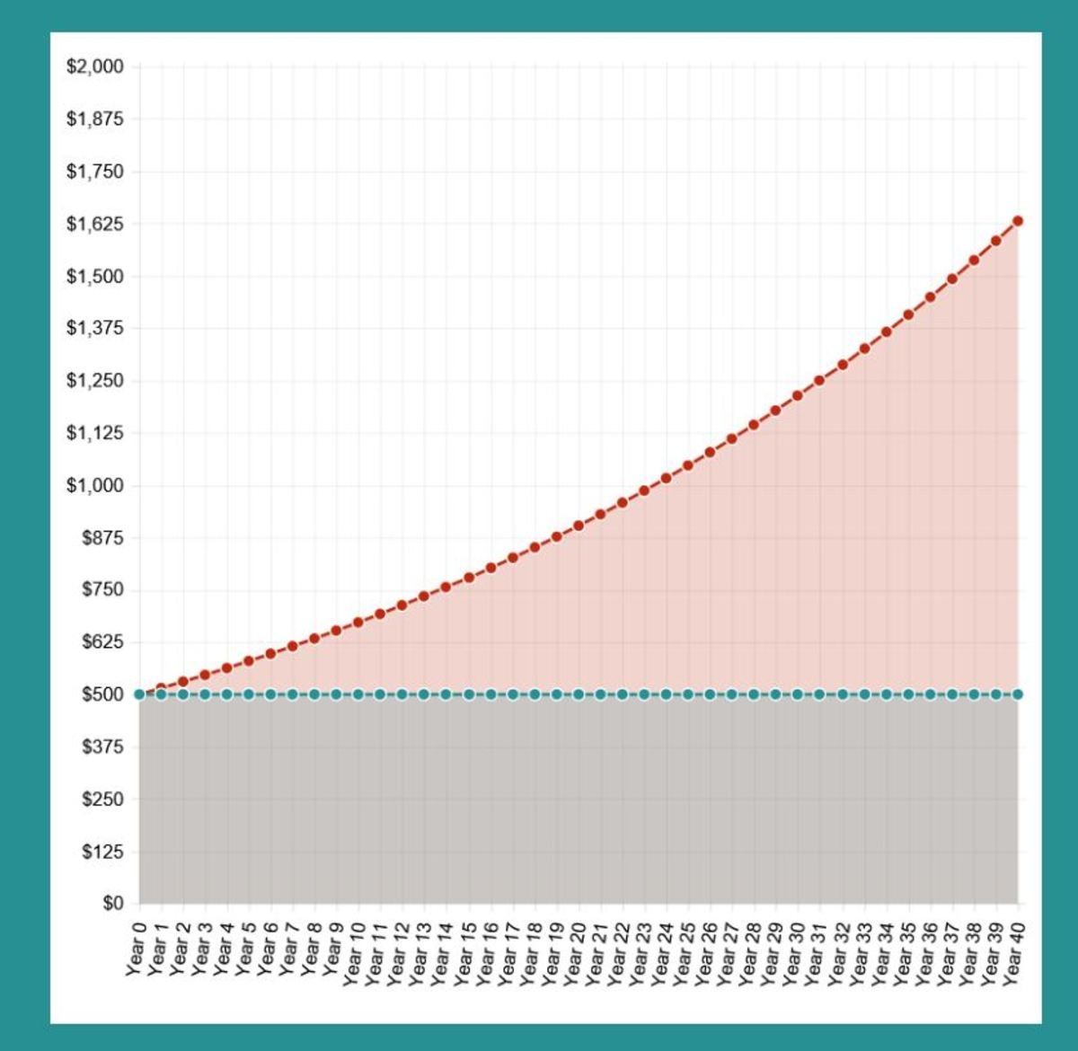 Effects of compound interest on $500 over 40 years.