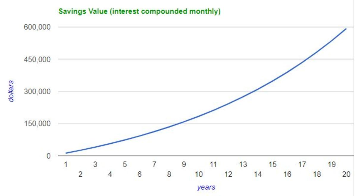 The effects of compound interest. $1000 invested monthly at 8 percent grows to $600,000 in 20 years.