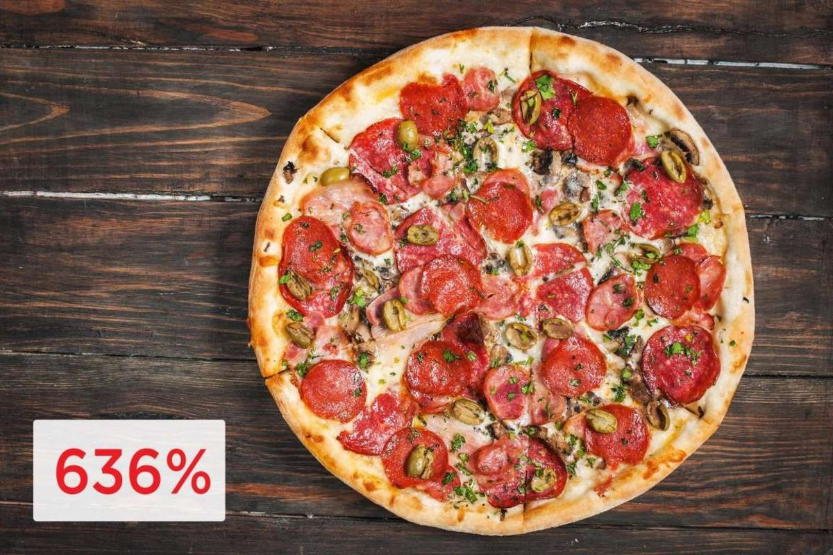Pizza can often be marked up at 636% of the price it cost to make it.