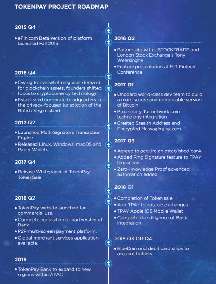 TokenPay Roadmap
