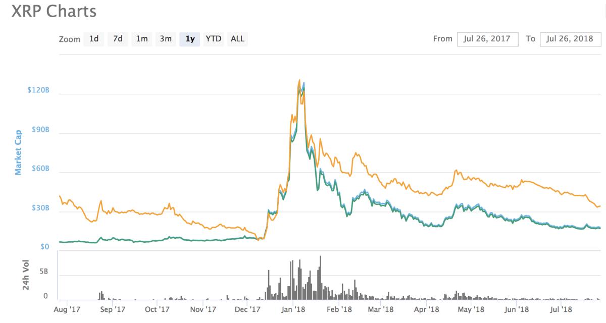 xrp-price-catalysts