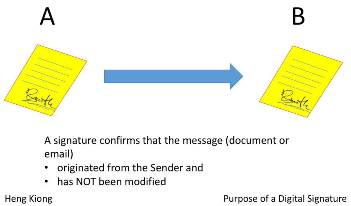 Signatures in Office Files