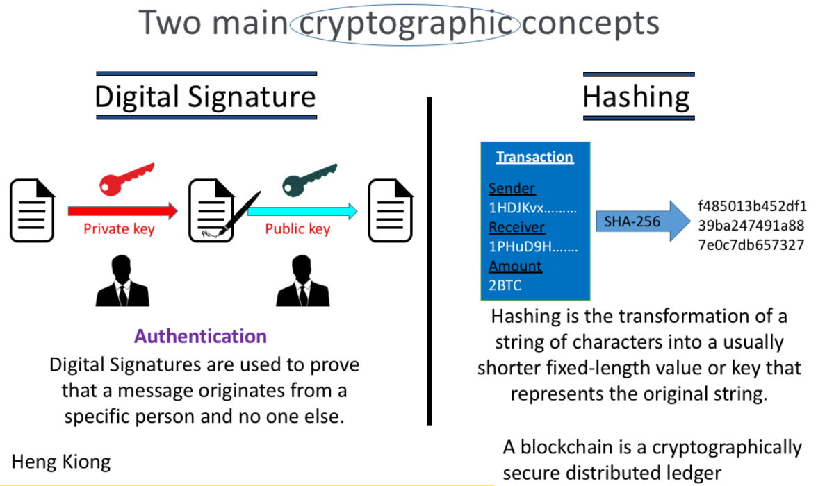 Intent of Blockchain is to replace an external, trusted third party