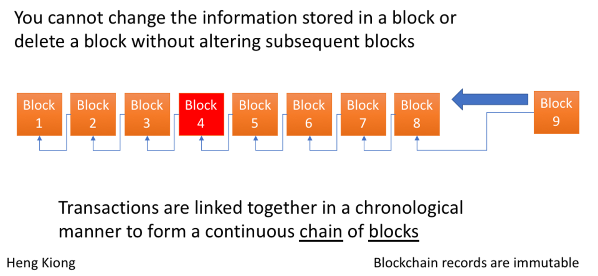 Blockchain records are immutable