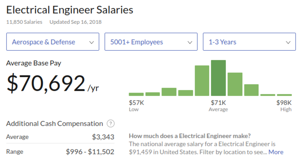 Salary survey results are available for specific industries and experience levels.