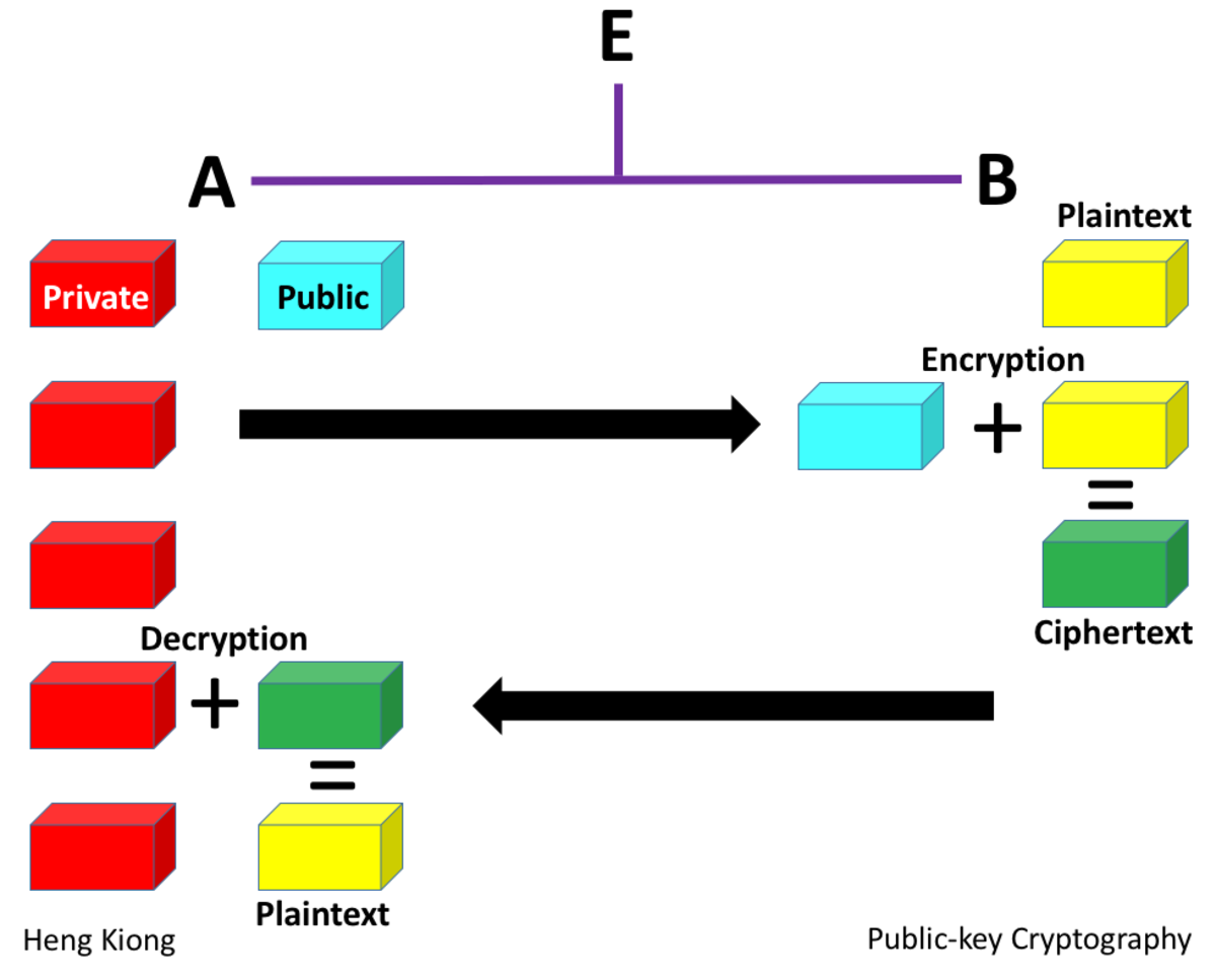 Public-key Cryptography - Encrypted with the Receiver's Public Key, Which Can Only Be Decrypted by the Receiver Using the Private Key
