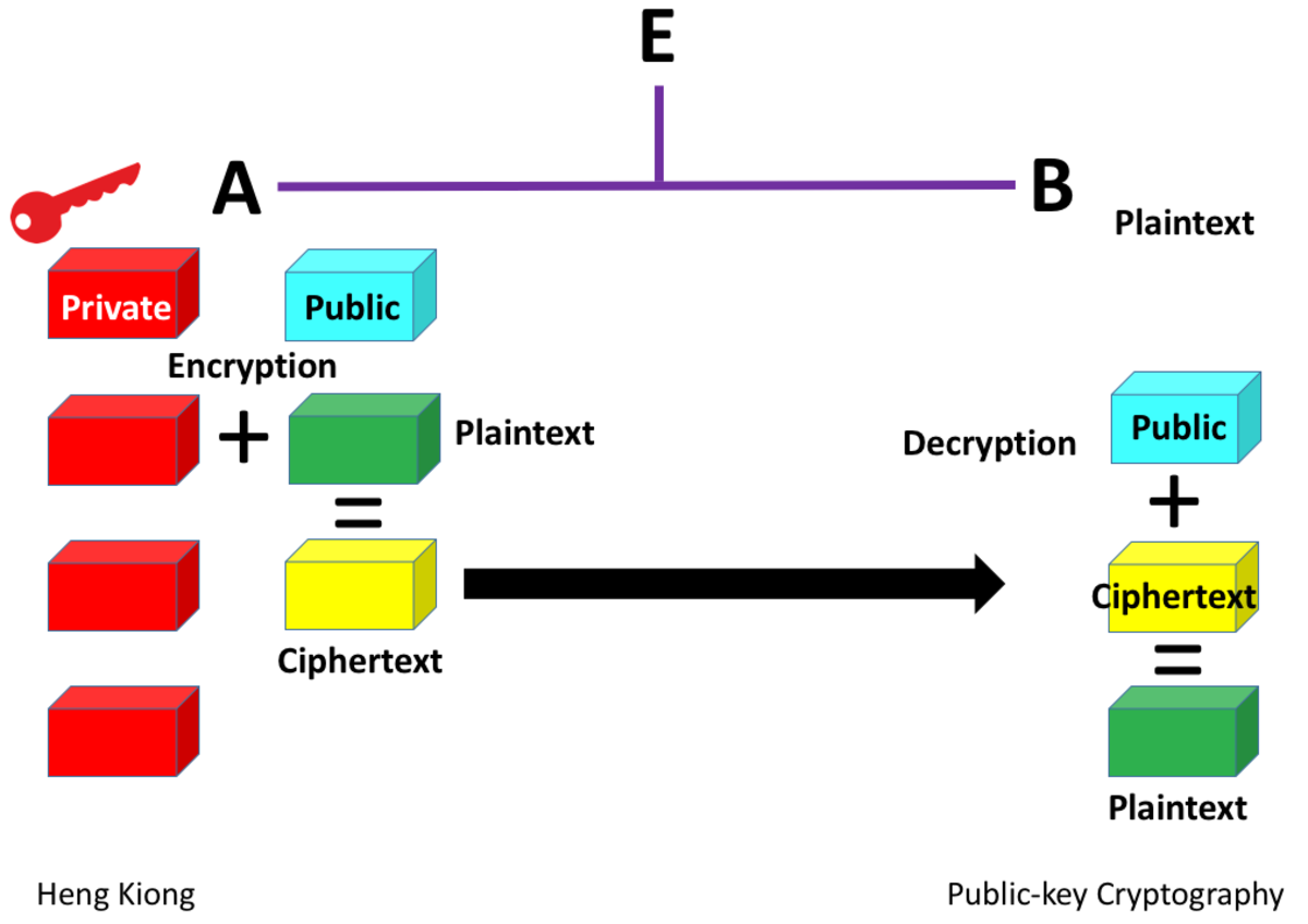 Public-key Cryptography - A Message Signed With a Private Key Before Sending