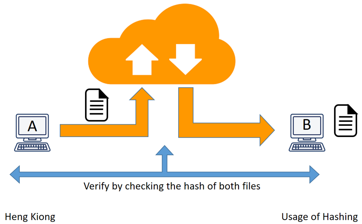 Hashing as used in verification