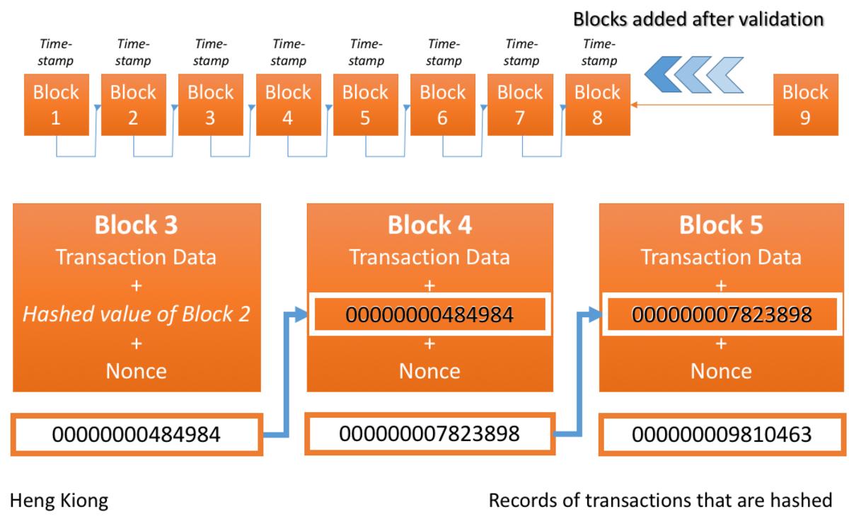 Hashing in a Blockchain