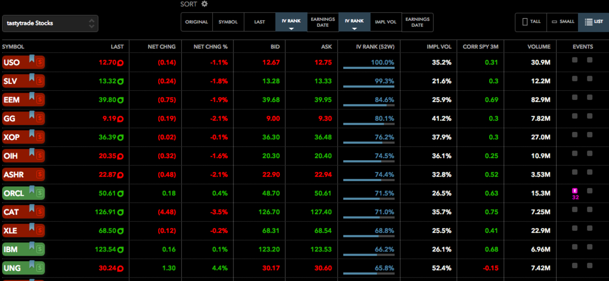 Example list filtered by high IV rank based on implied volatility