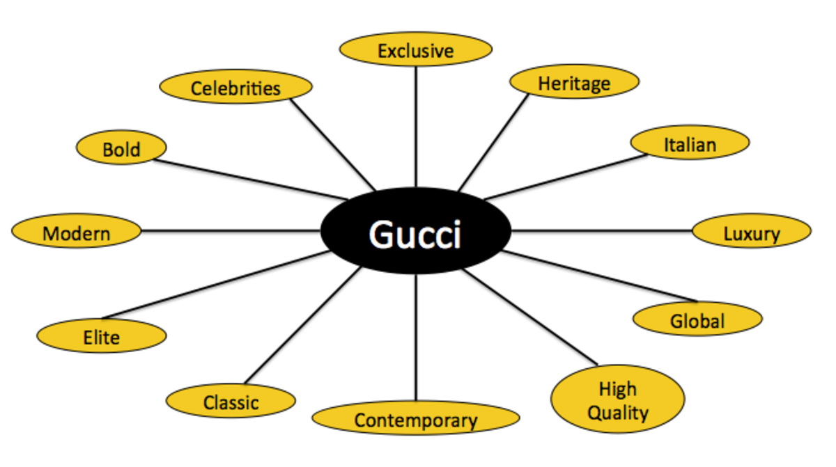 Gucci Mental Map