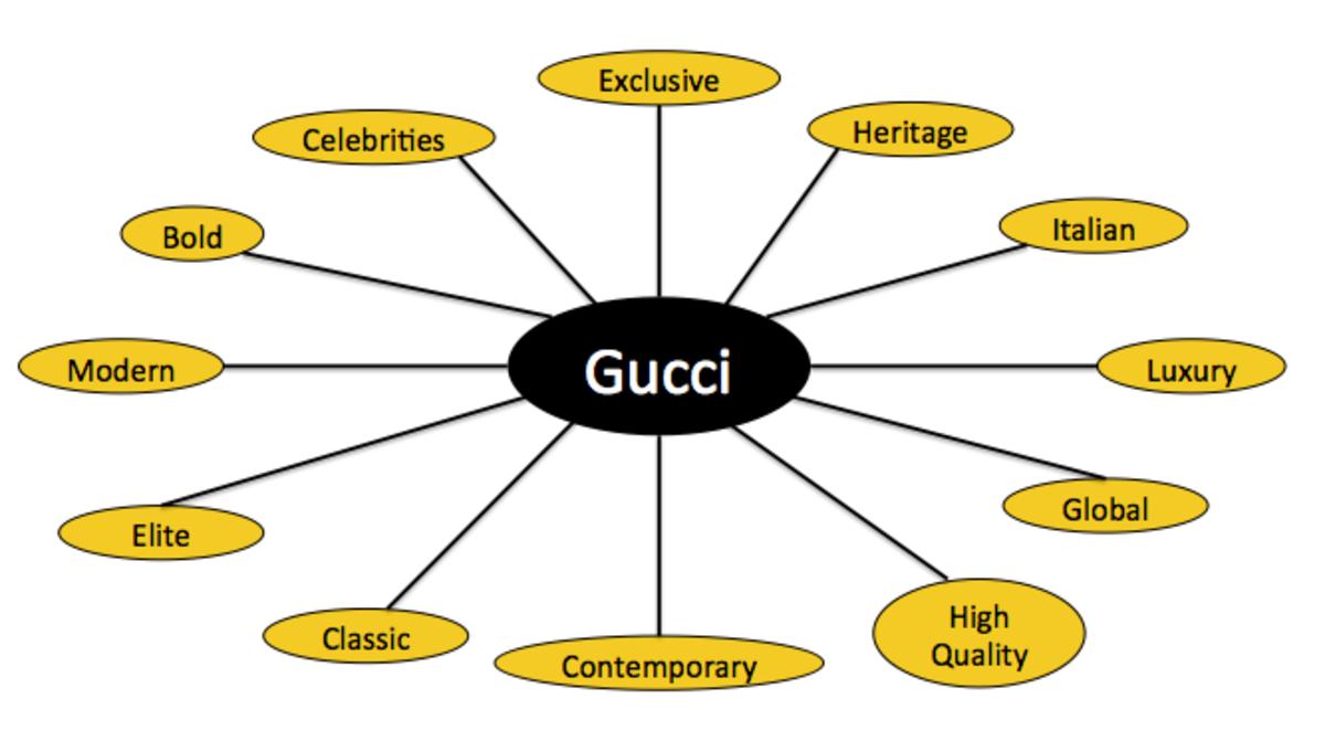 Gucci Mental Map