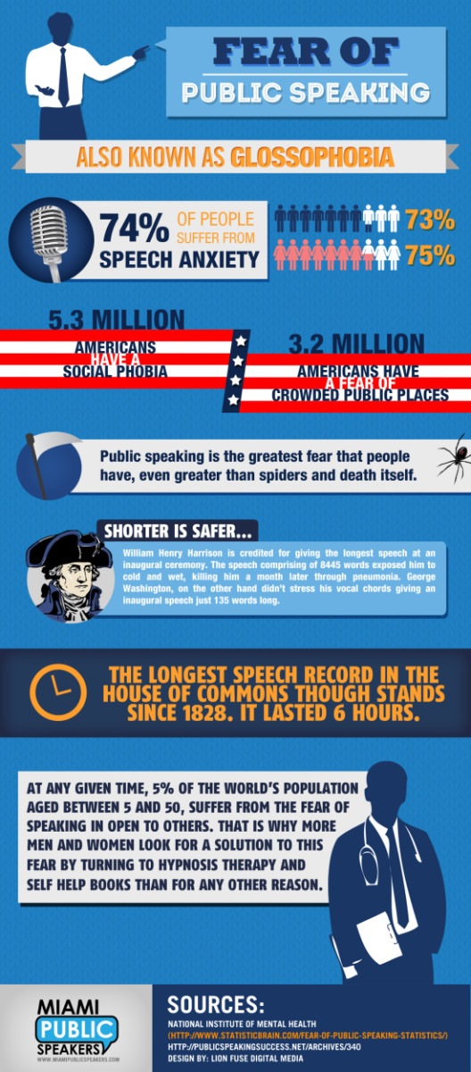 Glossophobia: An Inforgraphic
