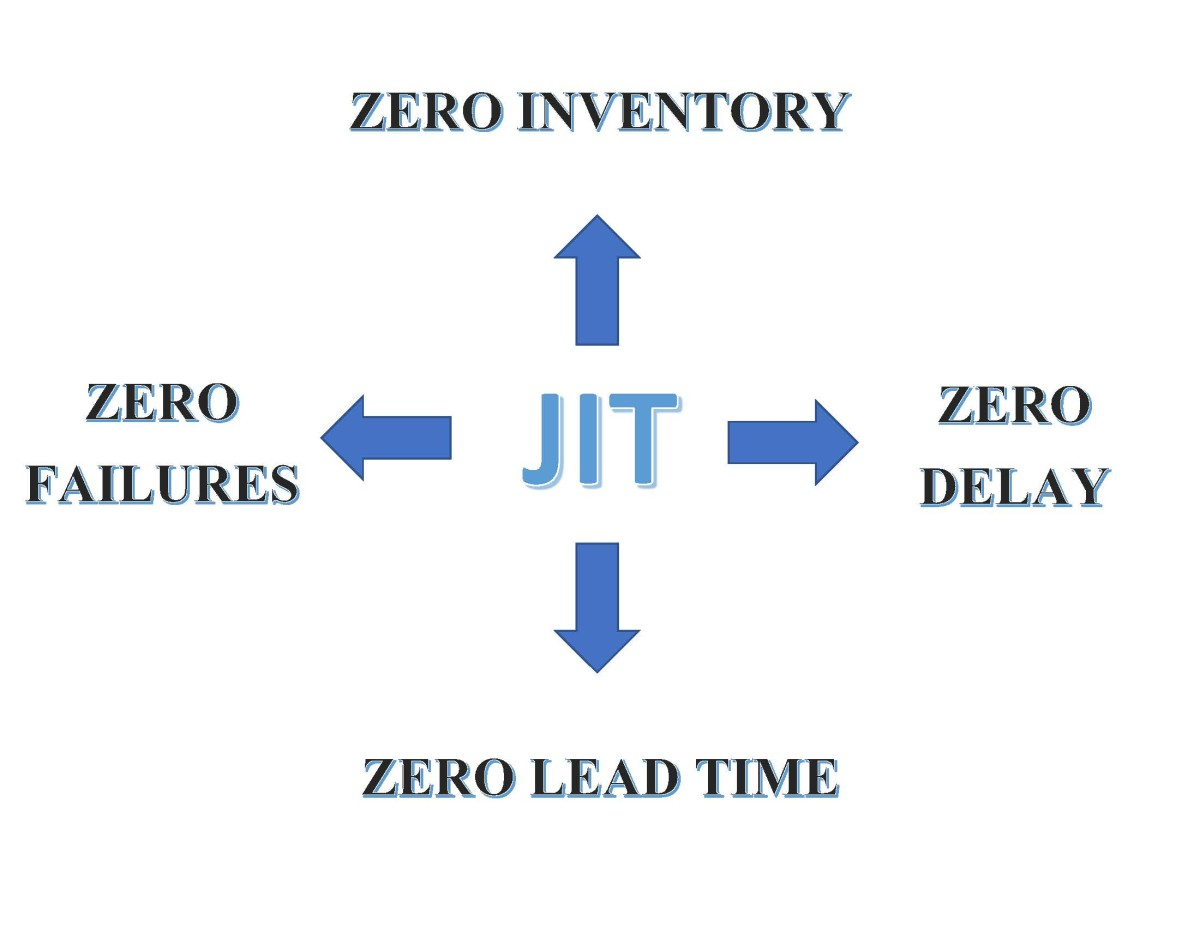 Having zero inventory is the goal of JIT. To achieve this, inventory needs to be received just in time for production with no lead time. This will ensure that inventory will not become obsolete and reduce waste.