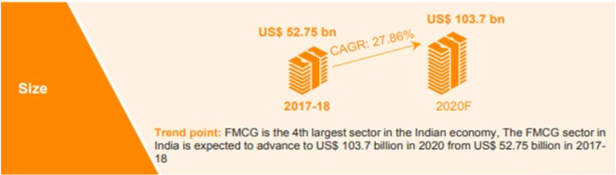 Growth of the FMCG sector in India