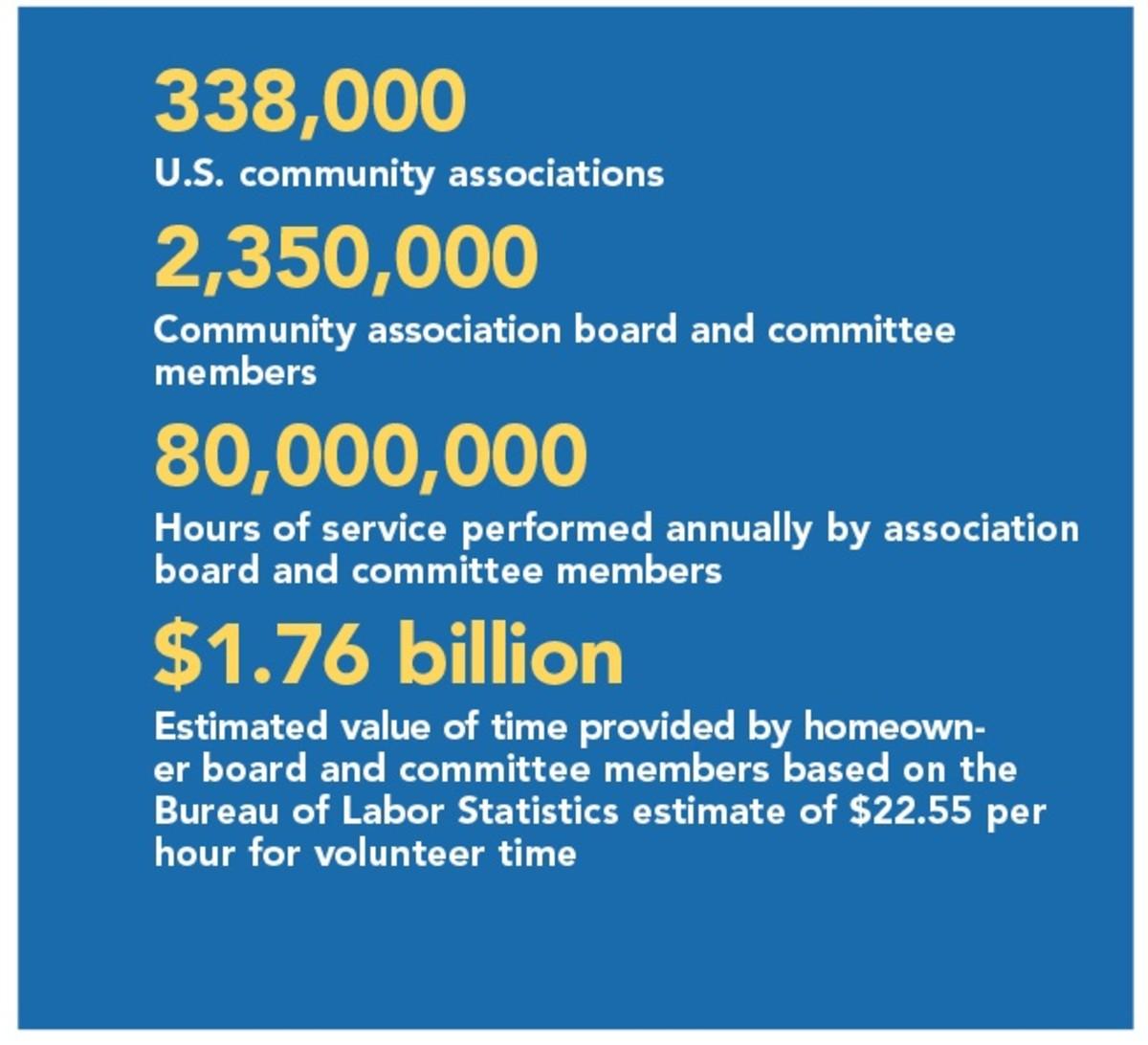 2017 Statistics & Growing
