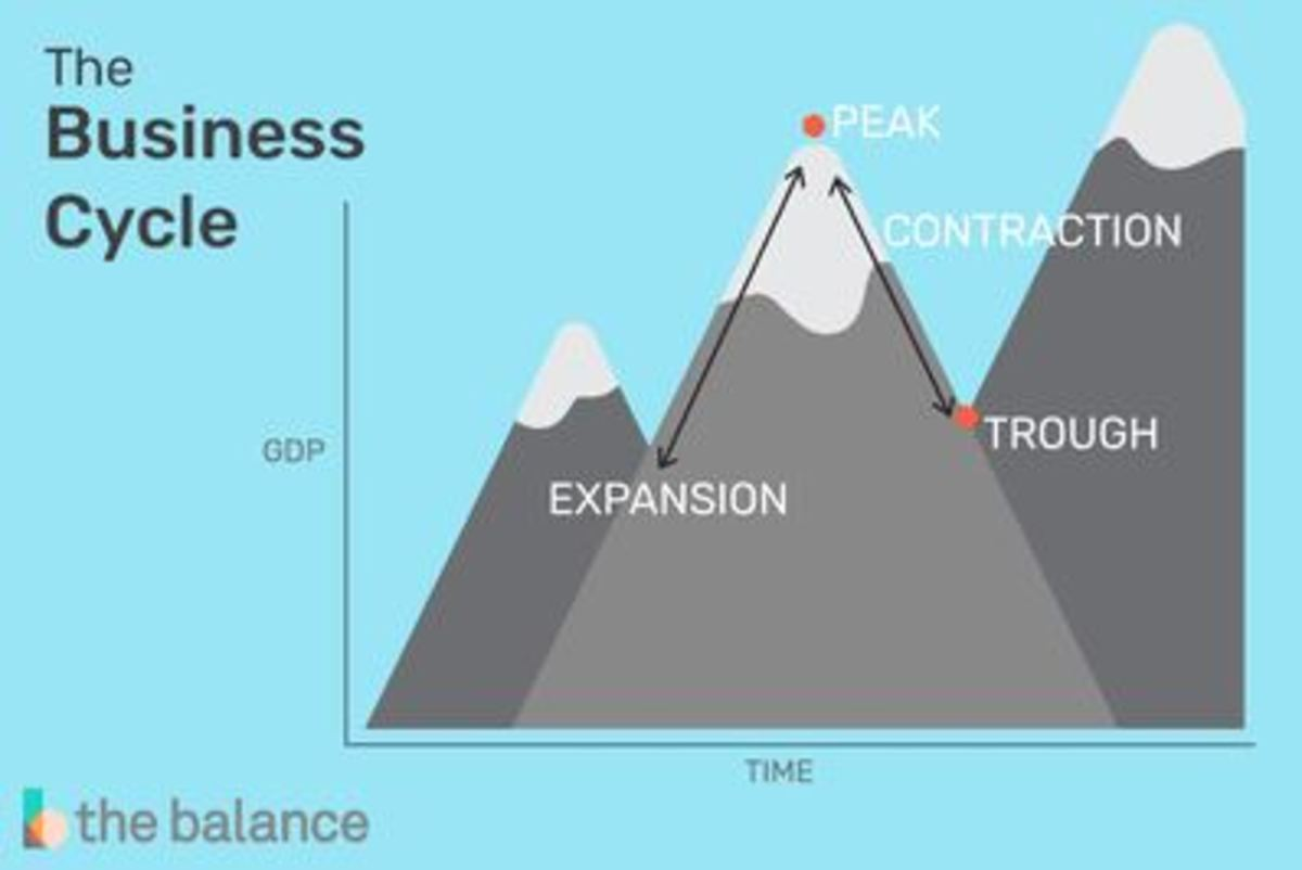An infographic about the business cycle.