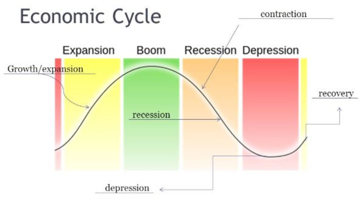 A graph of the economic cycle.