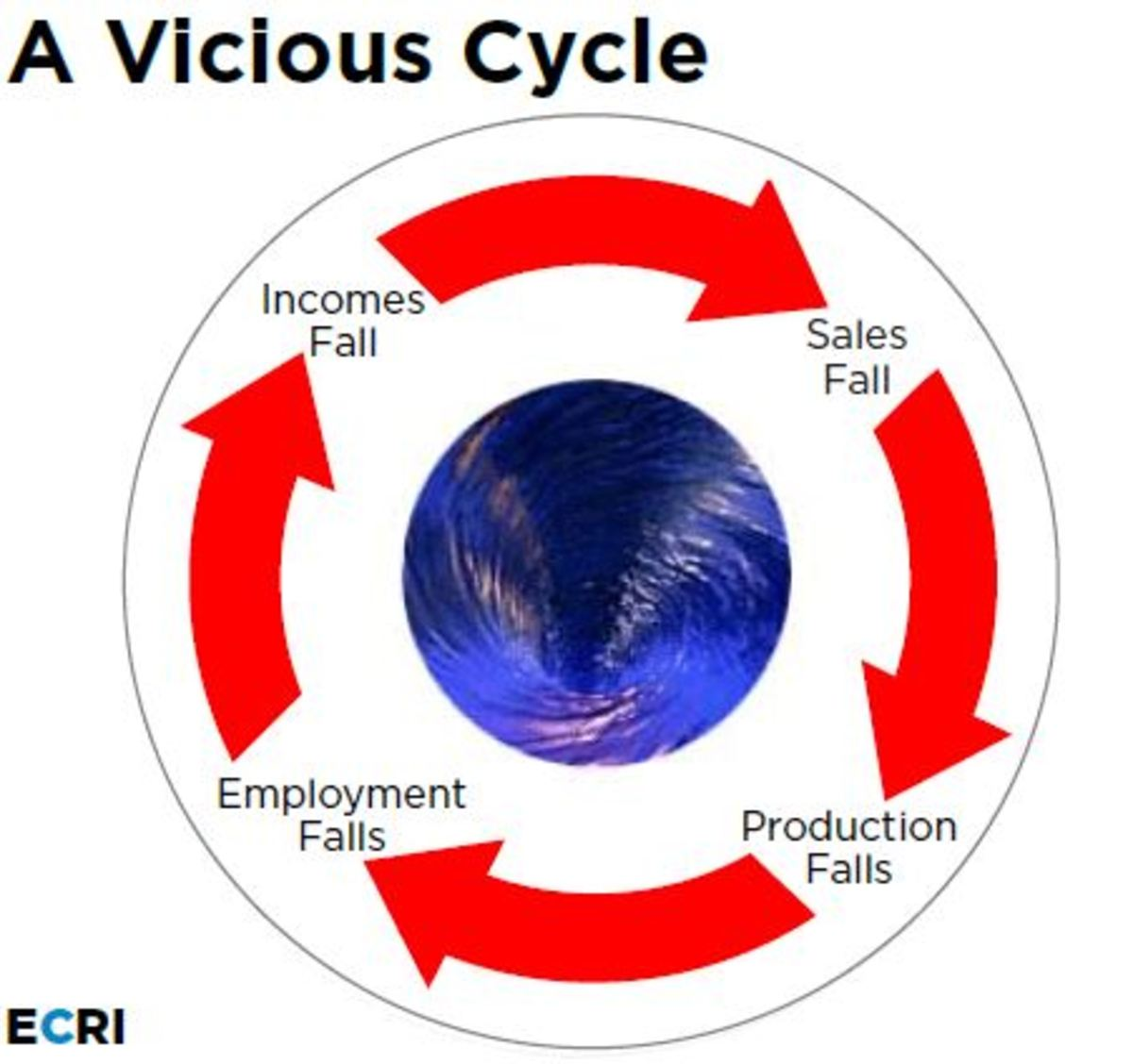 Negative aspects of the business cycle feed off one another.